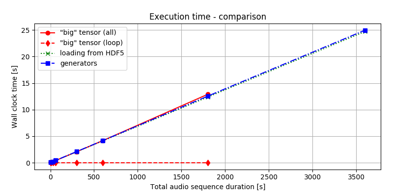 /assets/splitting-to-batches/time-performance.png